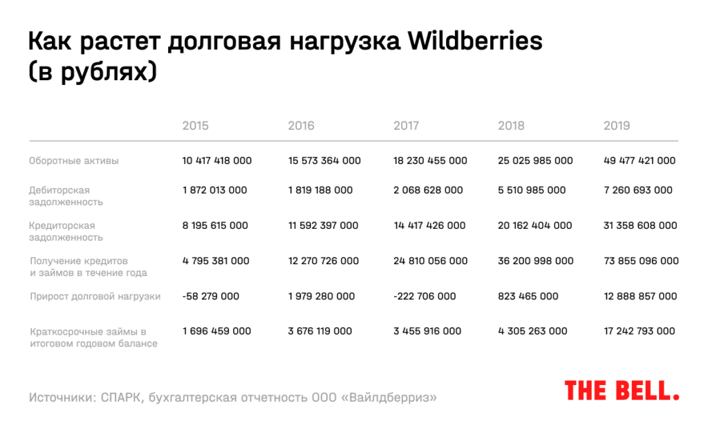 wilberries долг