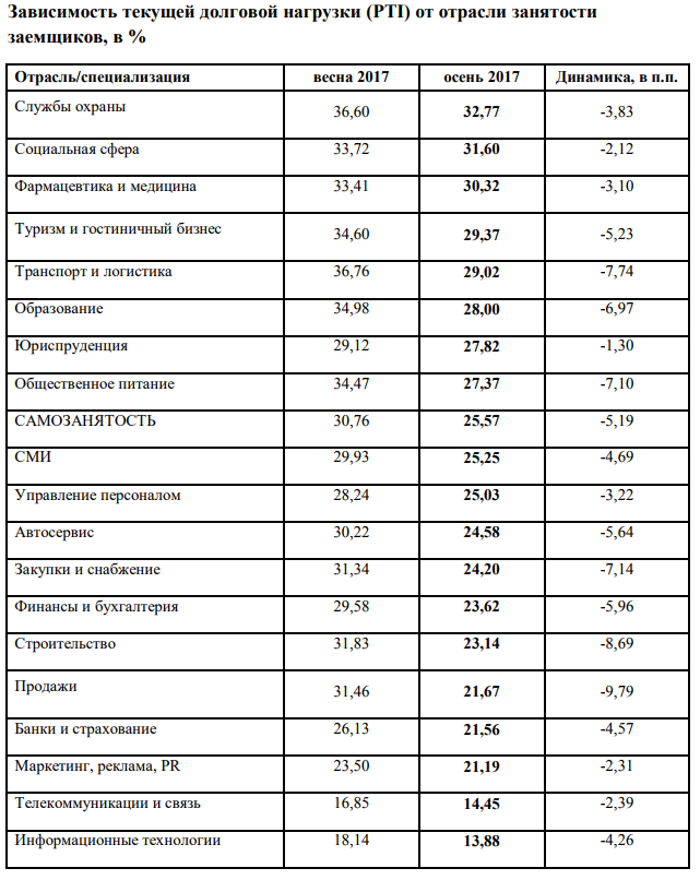 таблица долги 1